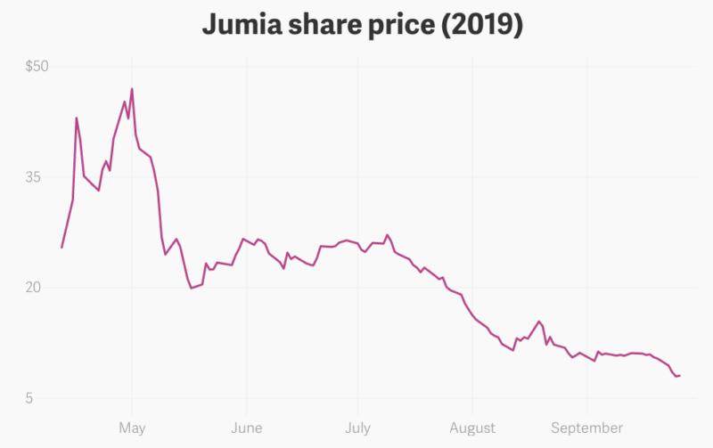 Hisa za Jumia