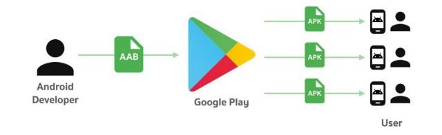 App Za Play Store Zitakavyokuwa